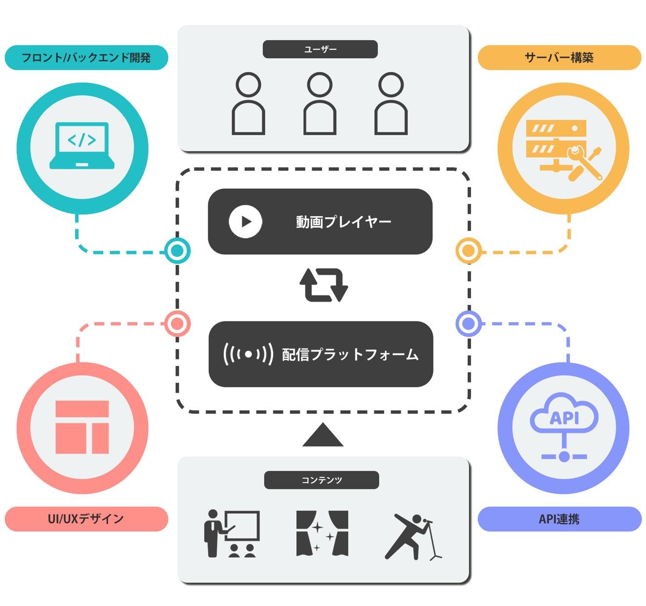 システム開発アーキテクチャ例